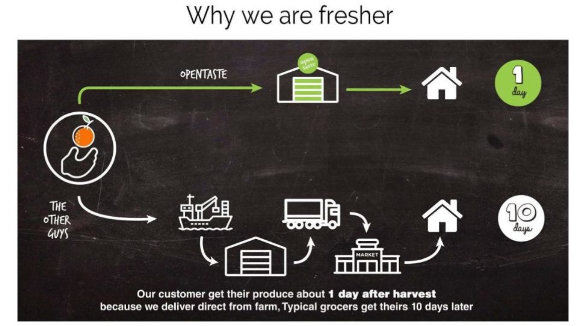 In Online Groceries, This Company Does What Even Amazon Can't: Make Money