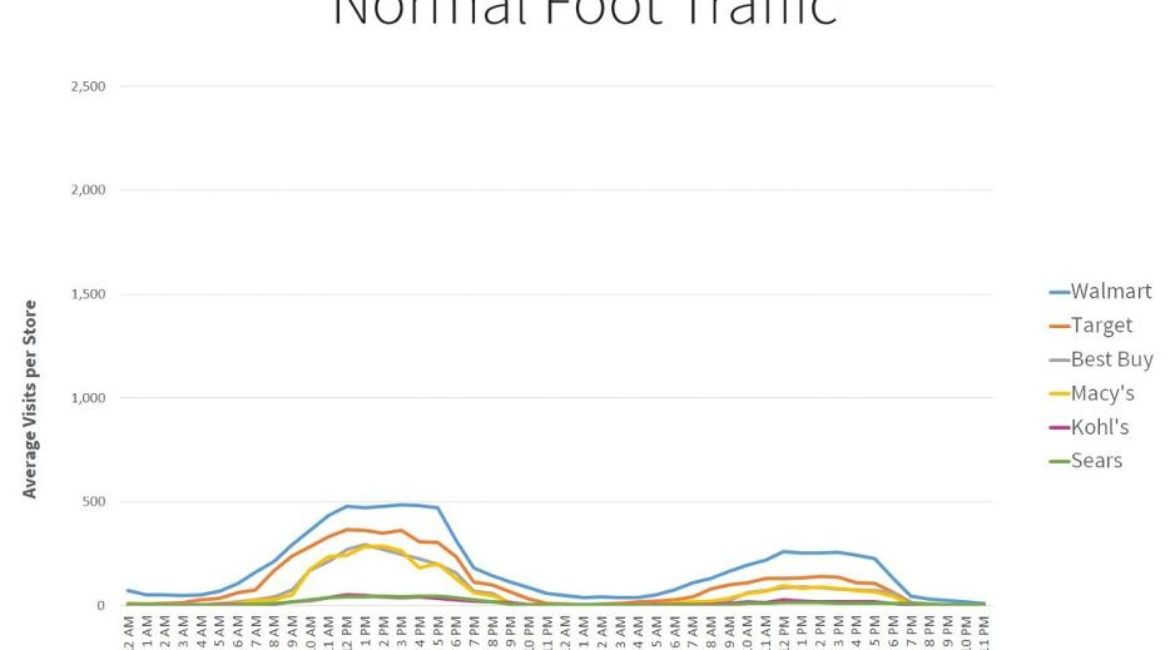 Kohl's Foot Traffic Crushed It This Weekend
